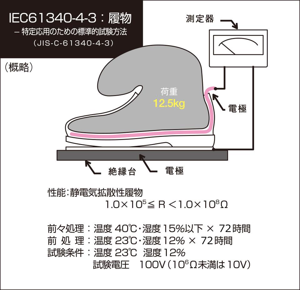特定応用のための標準的試験方法(JIS-C-61340-4-3)